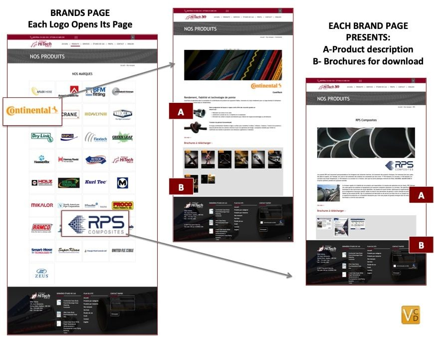 HiTech Product-Brands-Page